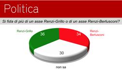 Si fida di più di un asse Renzi-Grillo o di un asse Renzi-Berlusconi?
