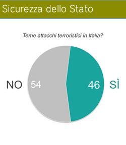 L'Italia è un paese a rischio terrorismo?