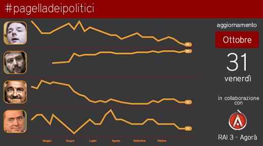La Leopolda non appassiona gli elettori
