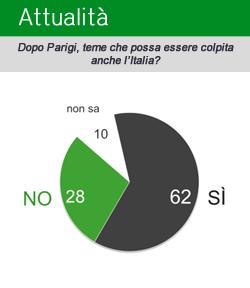 La vulnerabilità al terrorismo dell'Italia