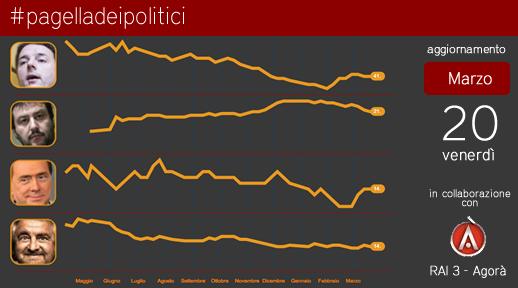 Renzi tampona (per ora) l'effetto Lupi