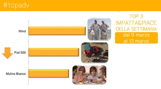 Top 3 impatta&piace della settimana dal 9 al 13 marzo 2015