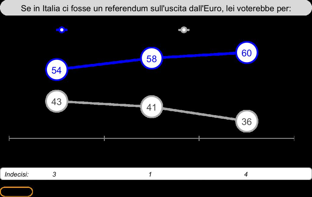 EuroReferendum