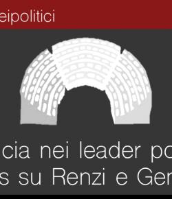 La fiducia nei leader politici, Gentiloni stacca Renzi