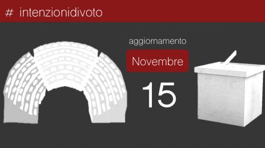 Intenzioni di voto – 15 novembre 2017